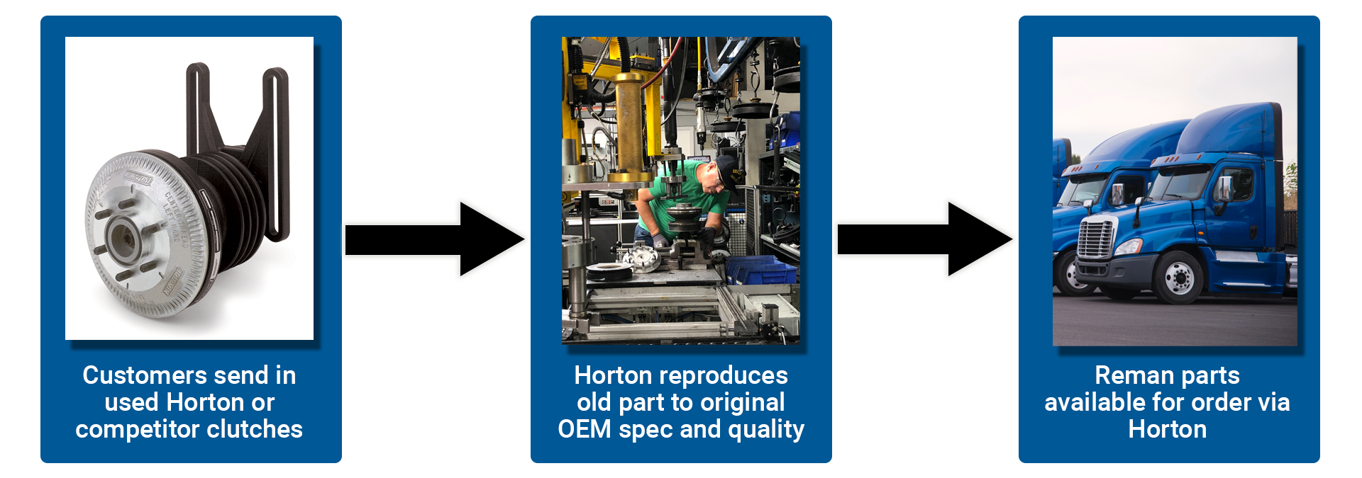 Horton's remanufacturing process includes qualifying old cores, reproducing them to OEM spec and making them available for distribution.